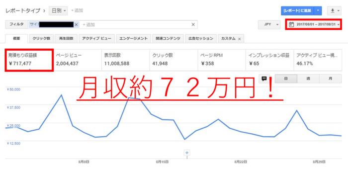 Googleアドセンスを使用して稼いだ月収72万円