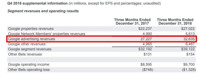 Googleの収支報告(広告売上増加)