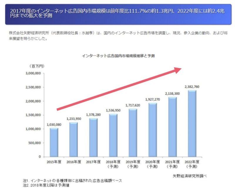 インターネット広告市場の規模の推移(右肩上がり)