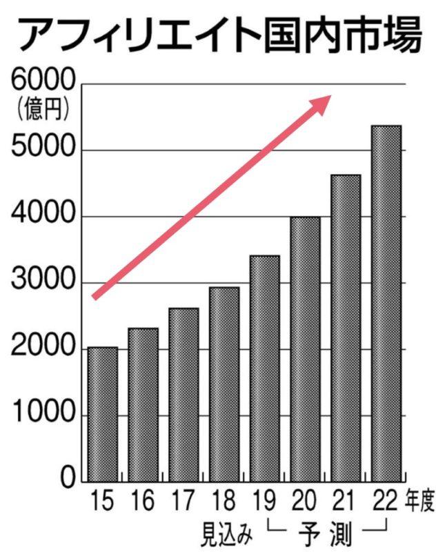 アフィリエイト国内市場推移のグラフ(右肩上がり)
