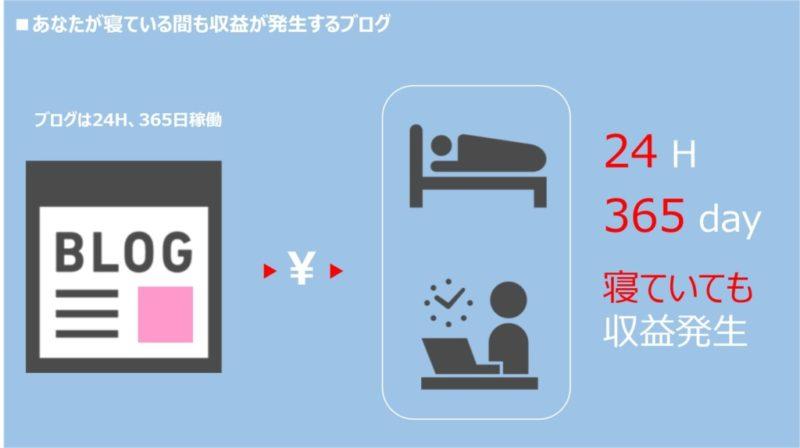 ブログからの収益は24時間365日、あなたが寝ていても発生する!