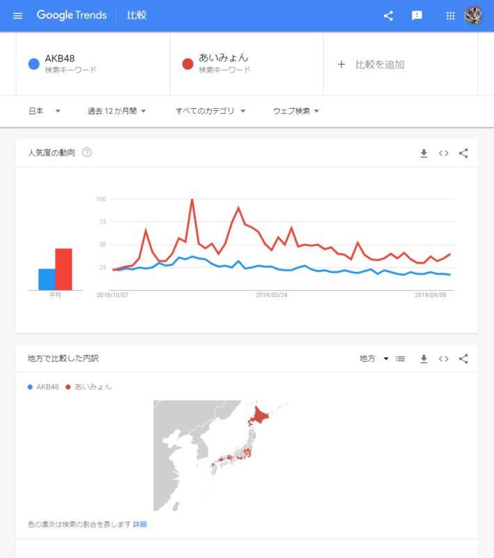 Googleトレンド画面:AKB48とあいみょんの人気度動向の比較