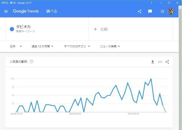 Gogole Trendsで検索数推移を表示した状態
