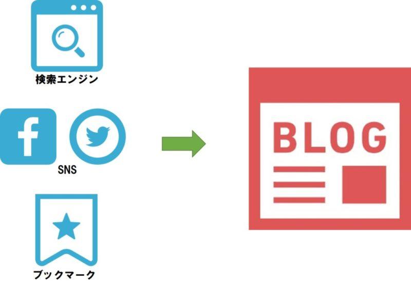 ブログへの流入経路