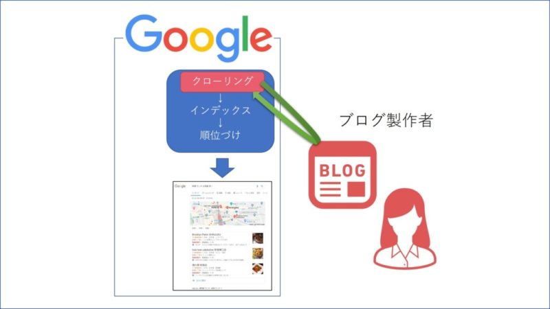 ブログマスターから見た検索エンジンの役割