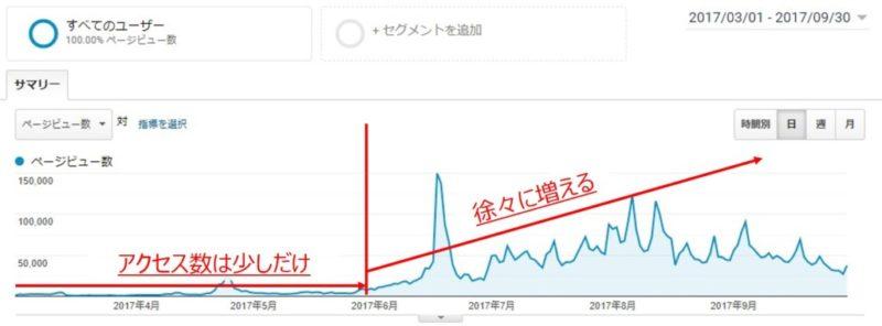 ブログのアクセス数は数ヶ月かけて徐々に上昇してゆく2
