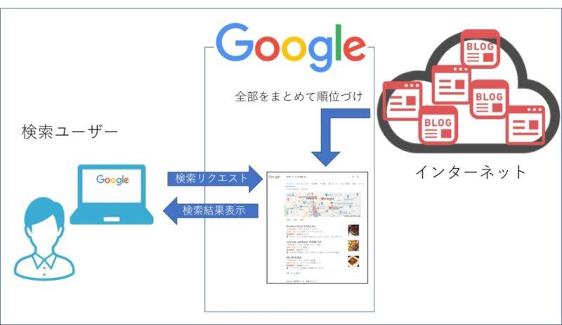 検索エンジンの役割:概要