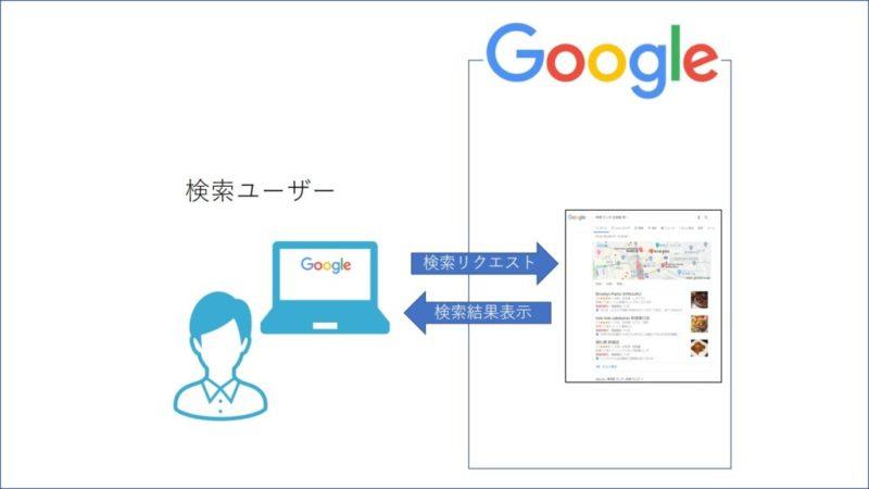 検索ユーザーからみた検索エンジンの役割