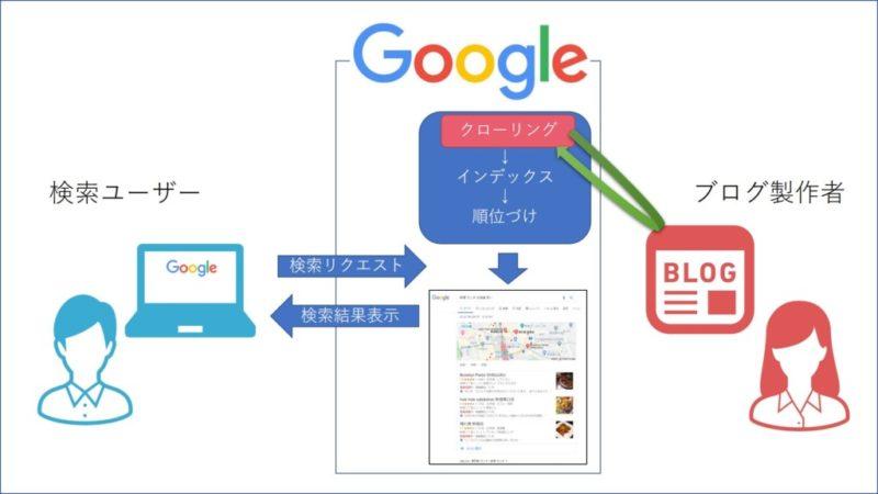 検索エンジンはユーザーとブログマスターをつなぐ案内所